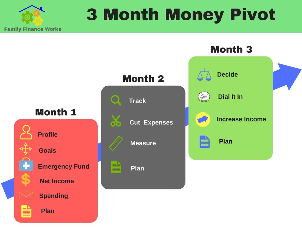 3-month-money-pivot